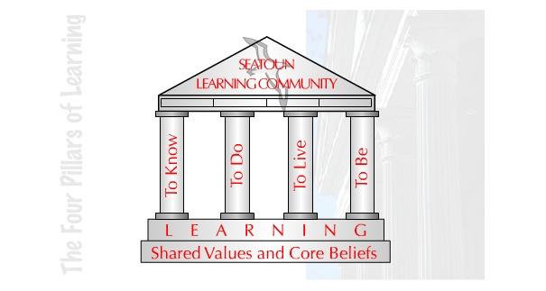 Four Pillar SOS learning
